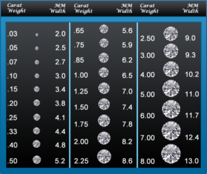 anthonys jewelers, diamond carat chart, diamonds, stones