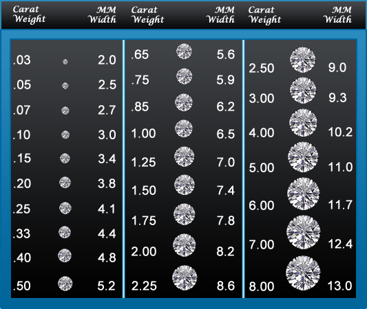 anthonys jewelers, diamond carat chart, diamonds, stones