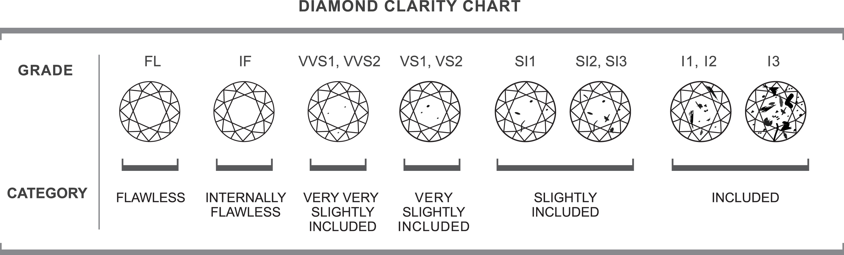 Anthony s jewelers diamond clarity chart