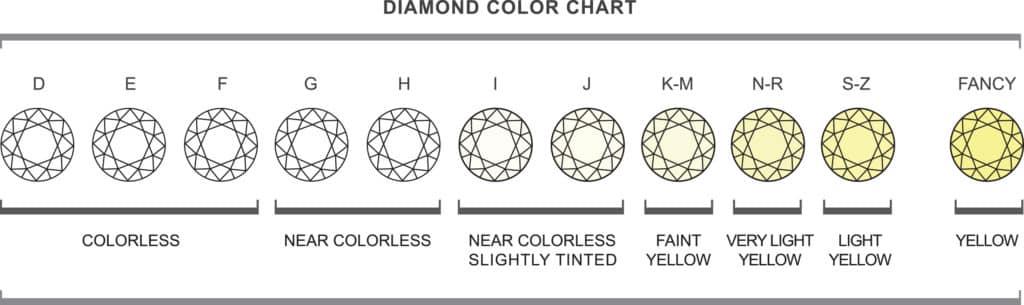 Anthonys Jewelers Diamond Color Chart