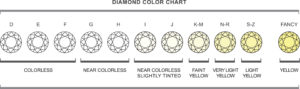 anthony's jewelers, diamond color chart
