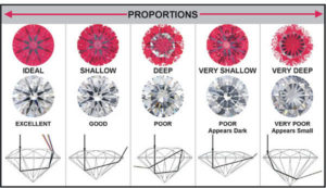 anthony's jewelers, diamond cut chart